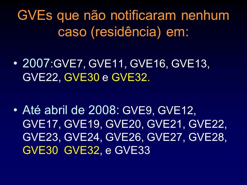 GVEs que não notificaram nenhum caso (residência) em: