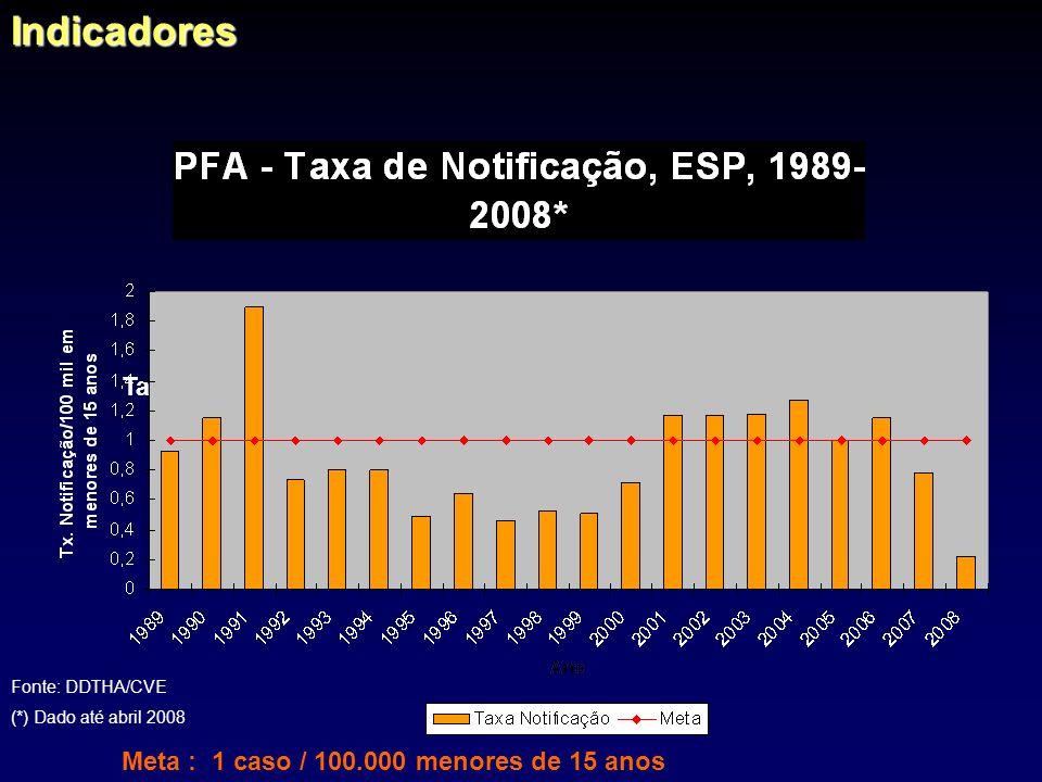 Indicadores Taxa de Notificação = No. de casos notificados x 100 mil