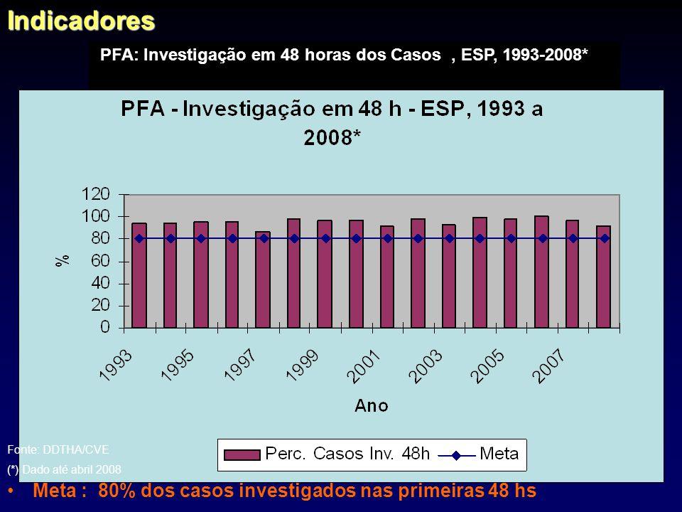 Indicadores Meta : 80% dos casos investigados nas primeiras 48 hs
