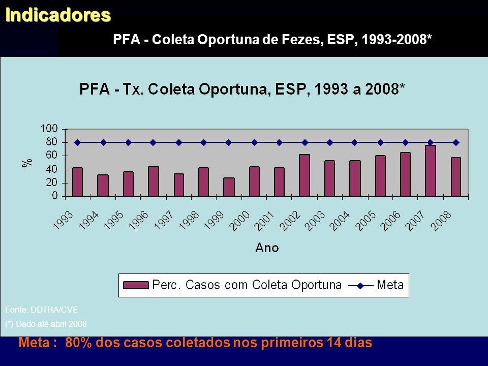 PFA - Coleta Oportuna de Fezes, ESP, 1993-2008*