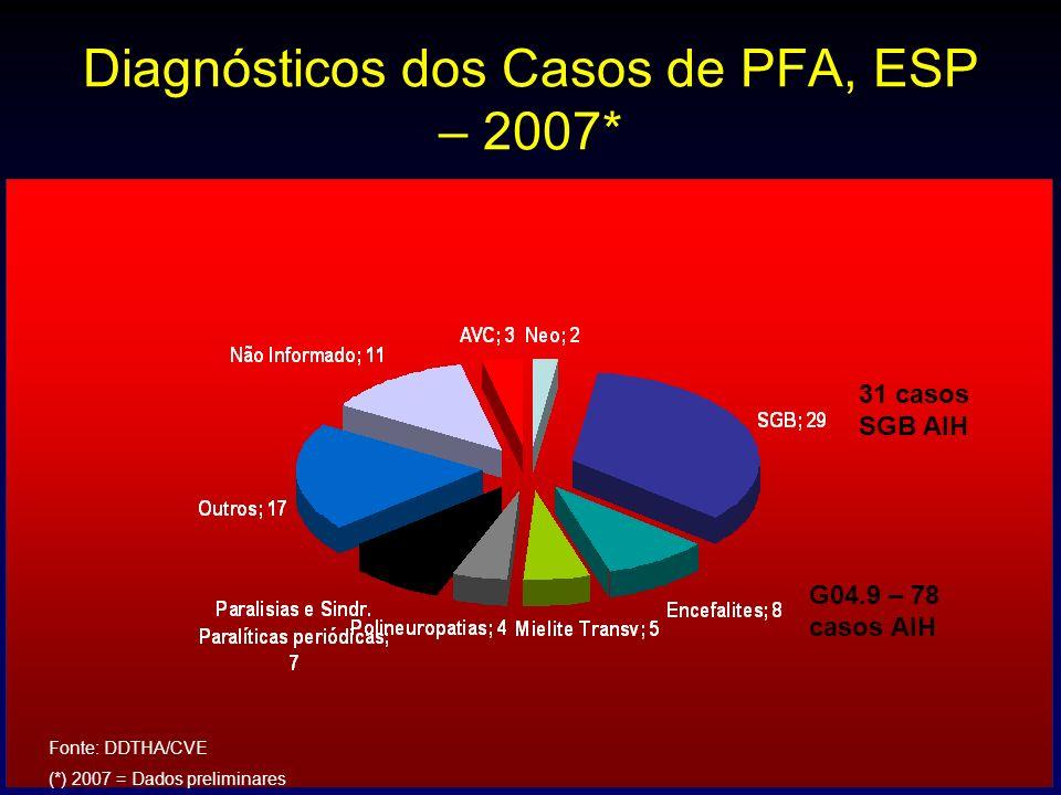 Diagnósticos dos Casos de PFA, ESP – 2007*