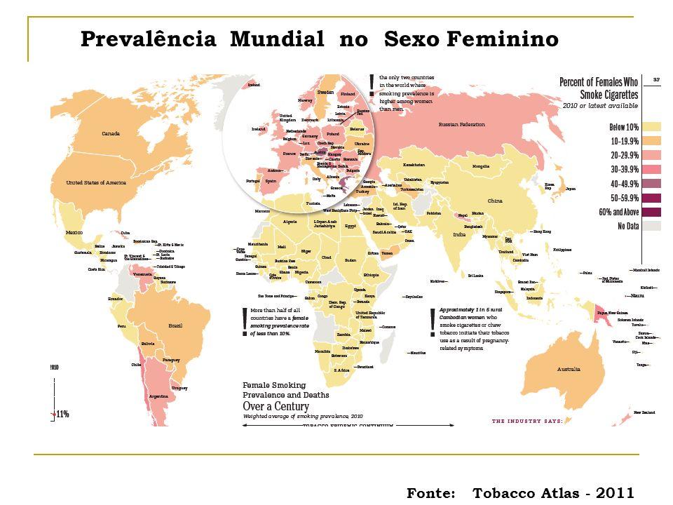 Prevalência Mundial no Sexo Feminino