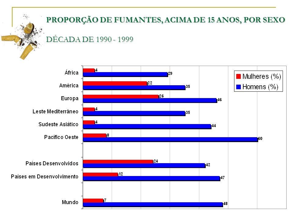 PROPORÇÃO DE FUMANTES, ACIMA DE 15 ANOS, POR SEXO DÉCADA DE 1990 - 1999