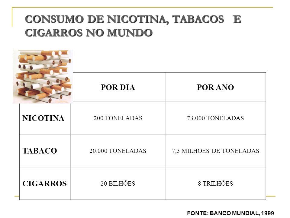 CONSUMO DE NICOTINA, TABACOS E CIGARROS NO MUNDO