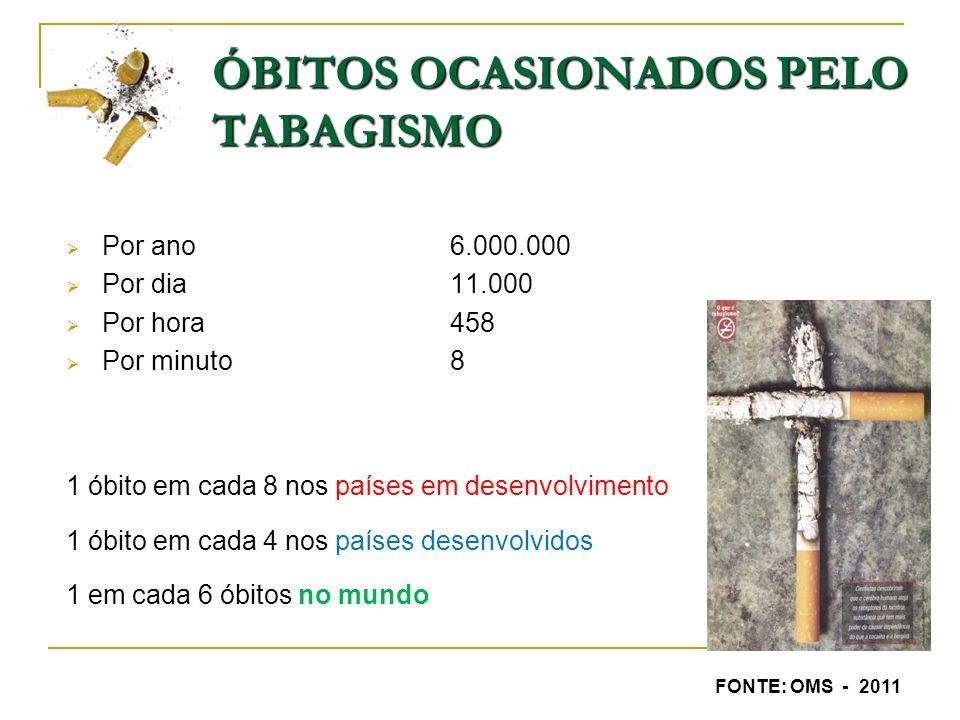 ÓBITOS OCASIONADOS PELO TABAGISMO