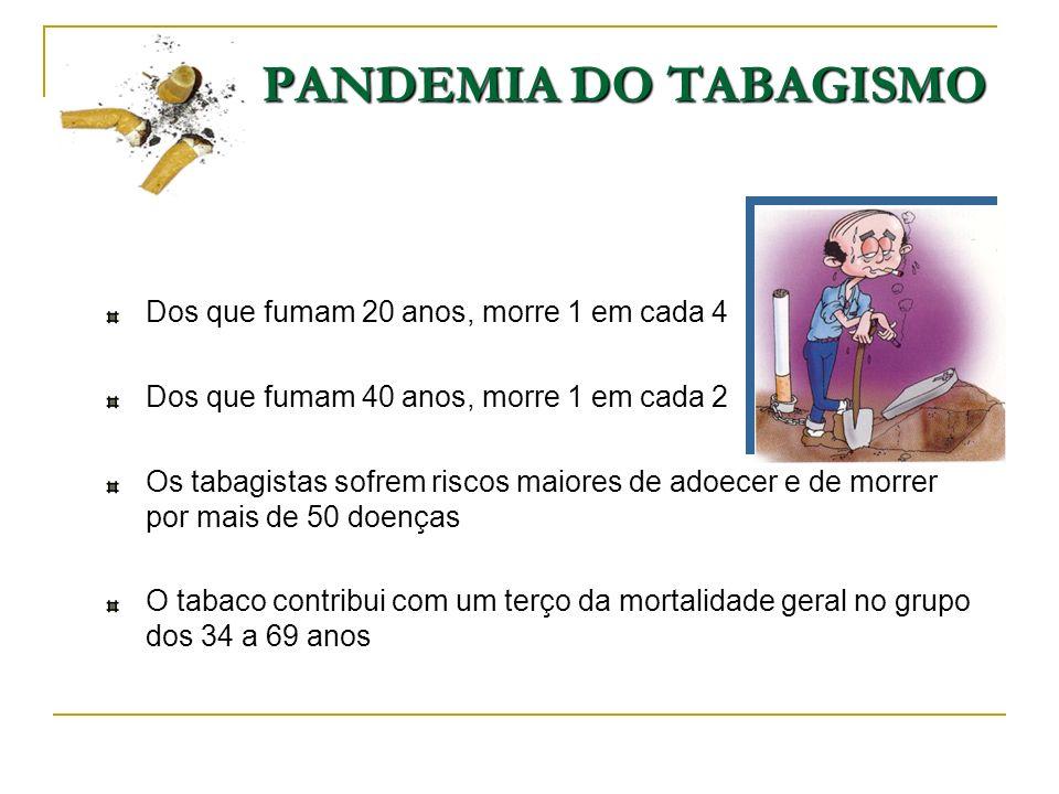 PANDEMIA DO TABAGISMO Dos que fumam 20 anos, morre 1 em cada 4