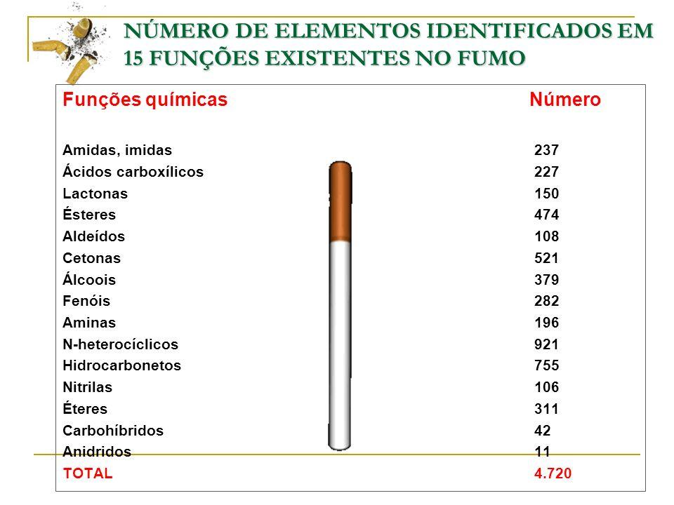 NÚMERO DE ELEMENTOS IDENTIFICADOS EM 15 FUNÇÕES EXISTENTES NO FUMO