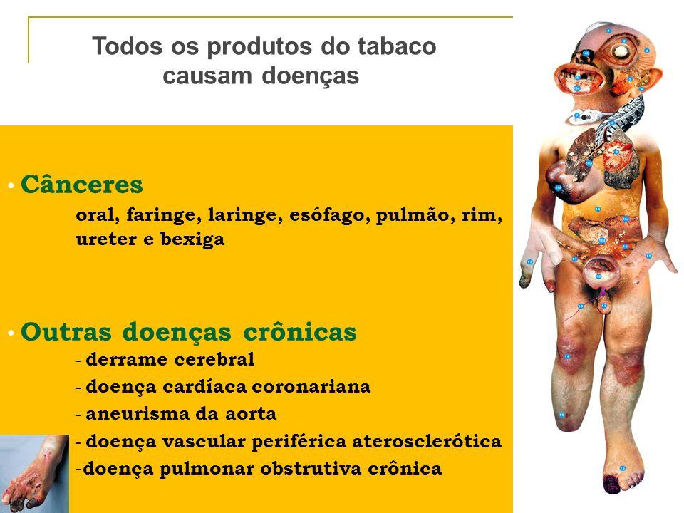 Todos os produtos do tabaco causam doenças