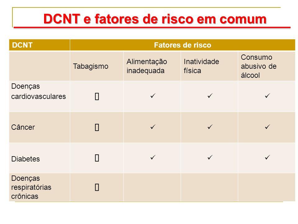 DCNT e fatores de risco em comum