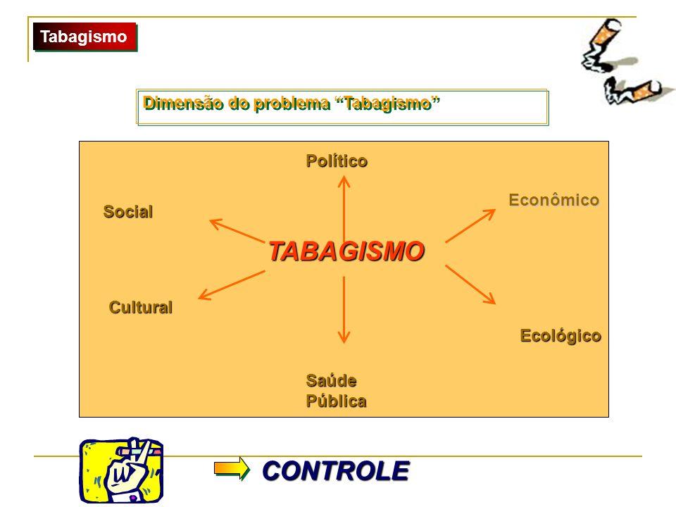 TABAGISMO Tabagismo Dimensão do problema Tabagismo Político