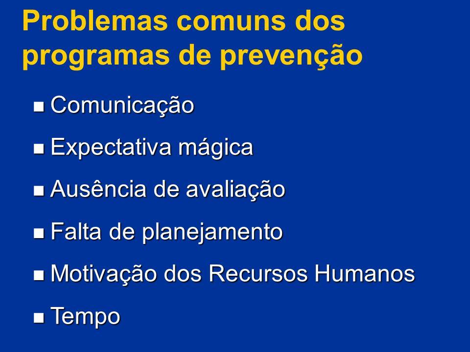 Problemas comuns dos programas de prevenção