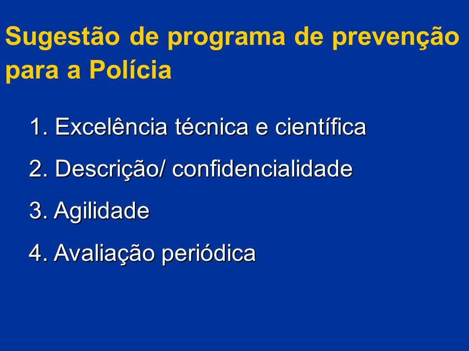 Sugestão de programa de prevenção para a Polícia