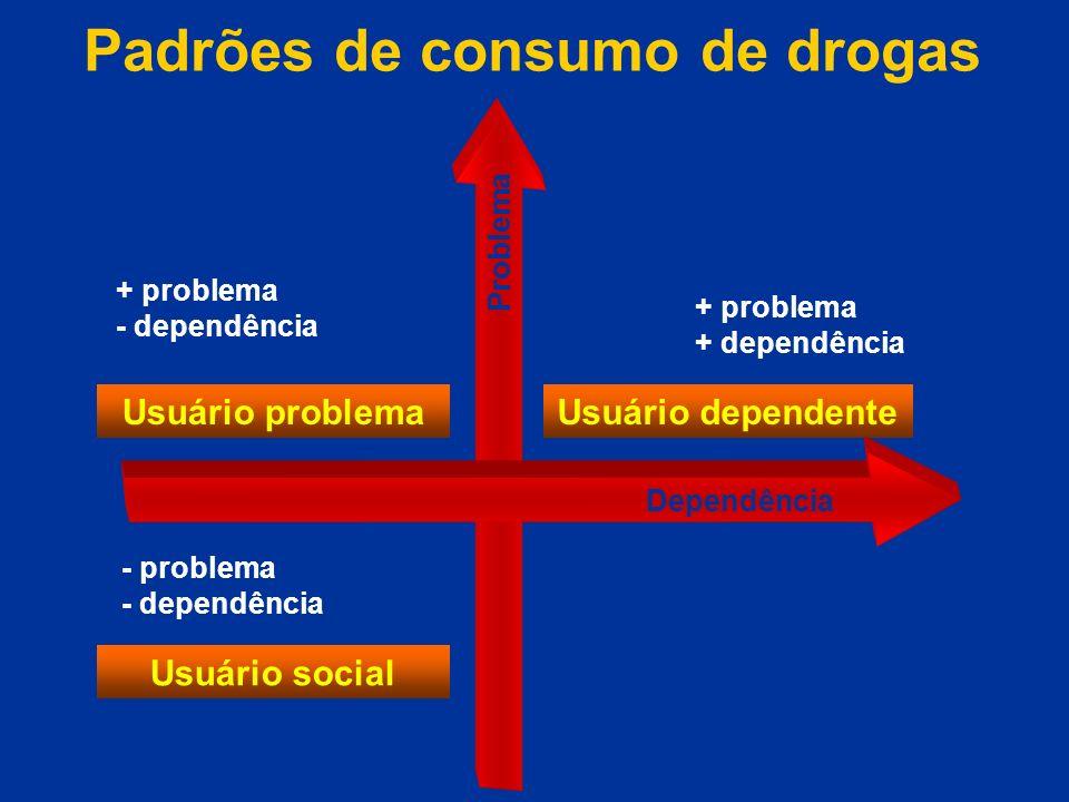 Padrões de consumo de drogas