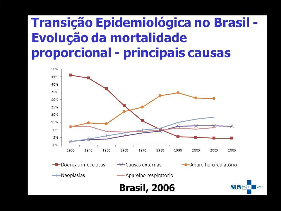 Transição Epidemiológica no Brasil - Evolução da mortalidade proporcional - principais causas