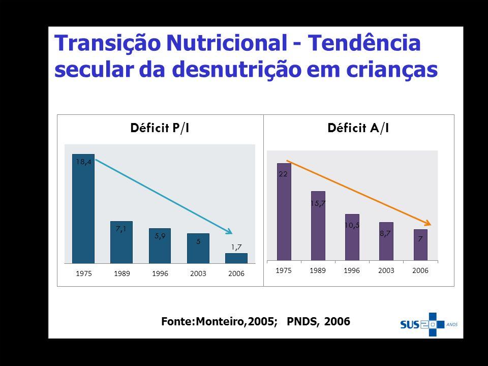 Transição Nutricional - Tendência secular da desnutrição em crianças