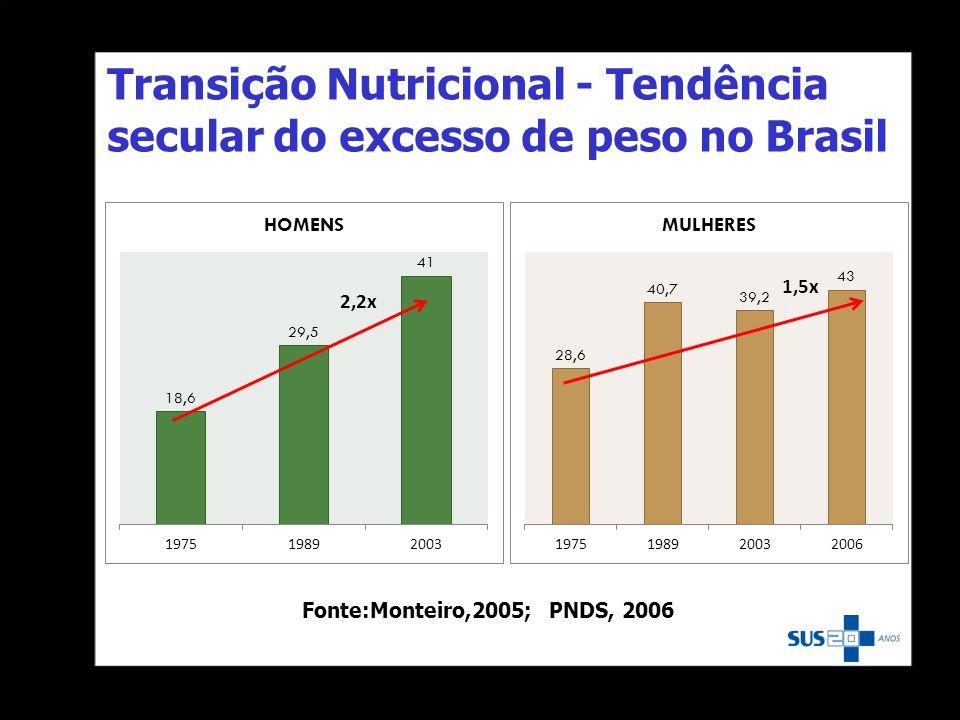 Transição Nutricional - Tendência secular do excesso de peso no Brasil