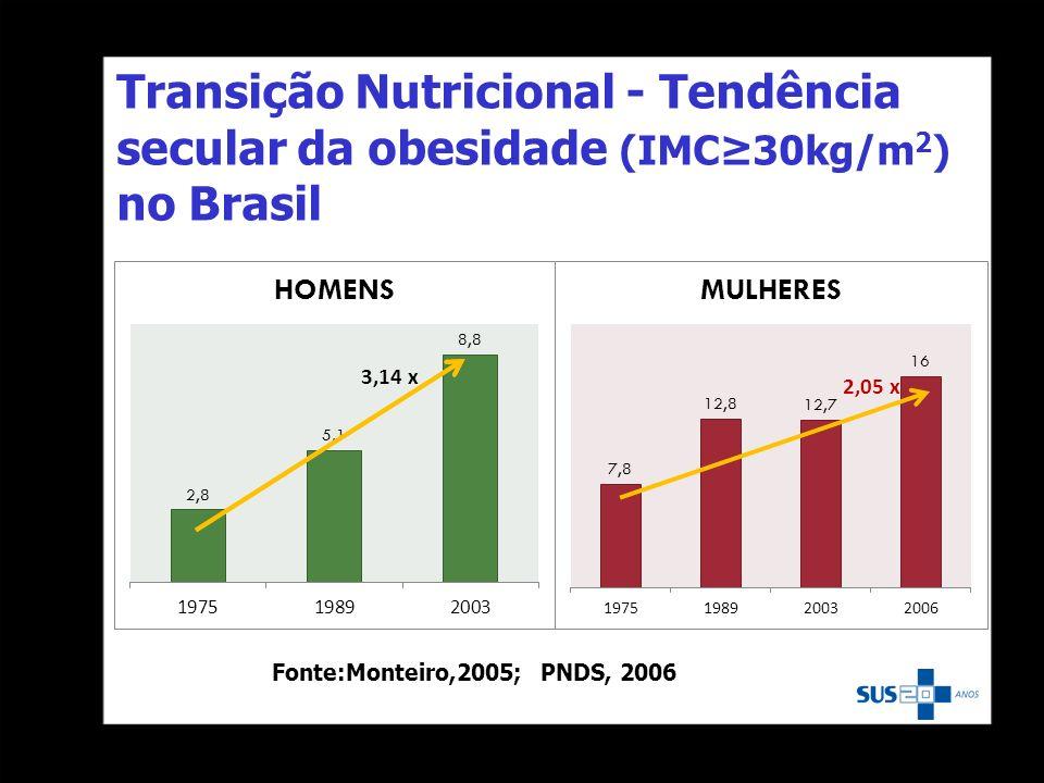Transição Nutricional - Tendência secular da obesidade (IMC≥30kg/m2) no Brasil