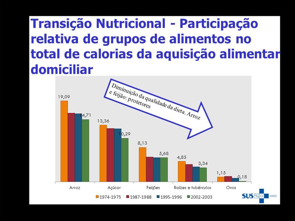 Transição Nutricional - Participação relativa de grupos de alimentos no total de calorias da aquisição alimentar domiciliar