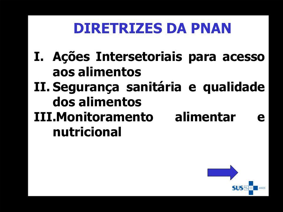 DIRETRIZES DA PNAN Ações Intersetoriais para acesso aos alimentos