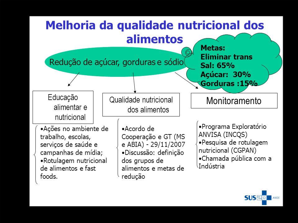 Melhoria da qualidade nutricional dos alimentos