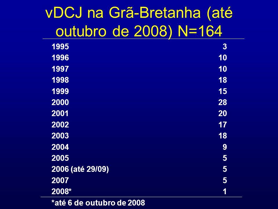 vDCJ na Grã-Bretanha (até outubro de 2008) N=164
