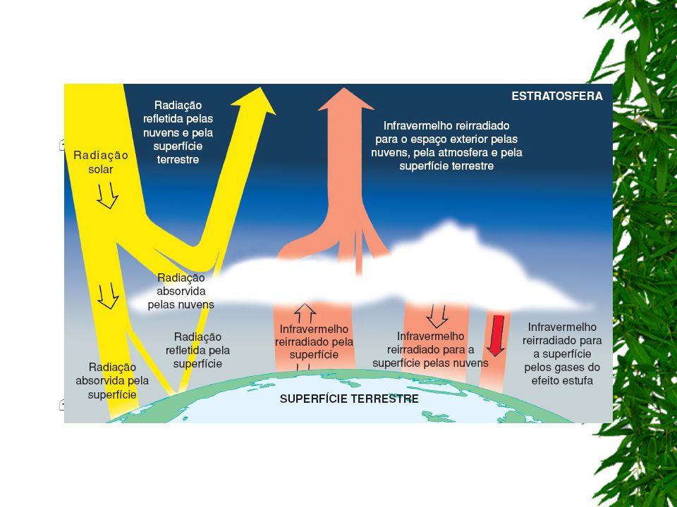 Quando a Terra devolve o calor em excesso, não é mais sob a forma de luz, mas de radiação infravermelha.