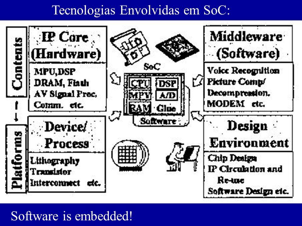Tecnologias Envolvidas em SoC: