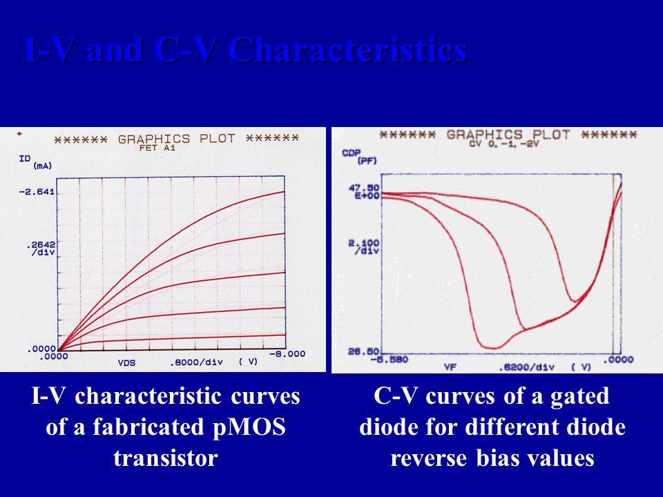 I-V and C-V Characteristics