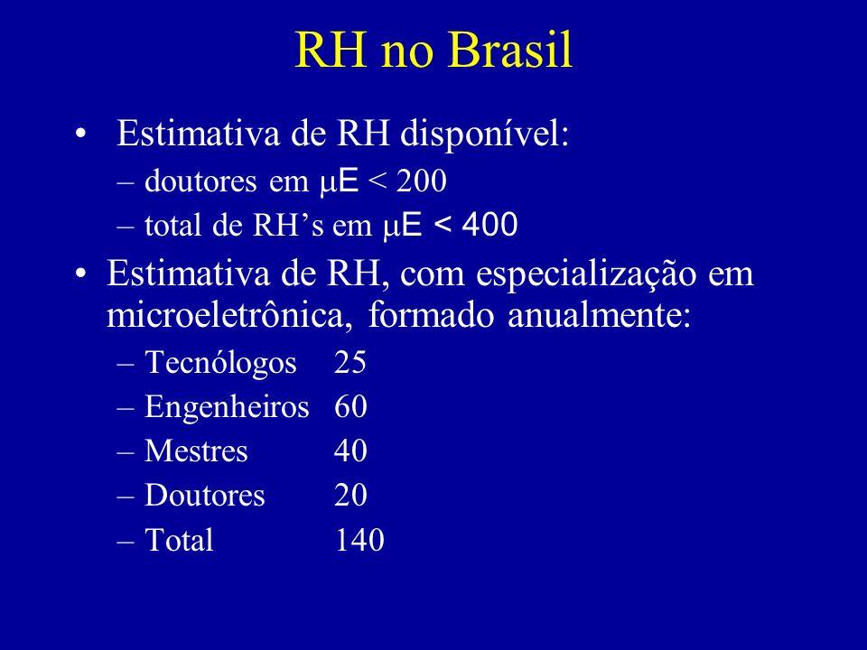 RH no Brasil Estimativa de RH disponível: