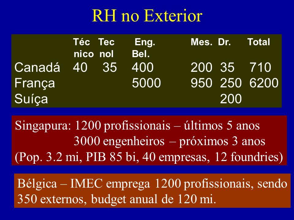 RH no Exterior Canadá 40 35 400 200 35 710 França 5000 950 250 6200