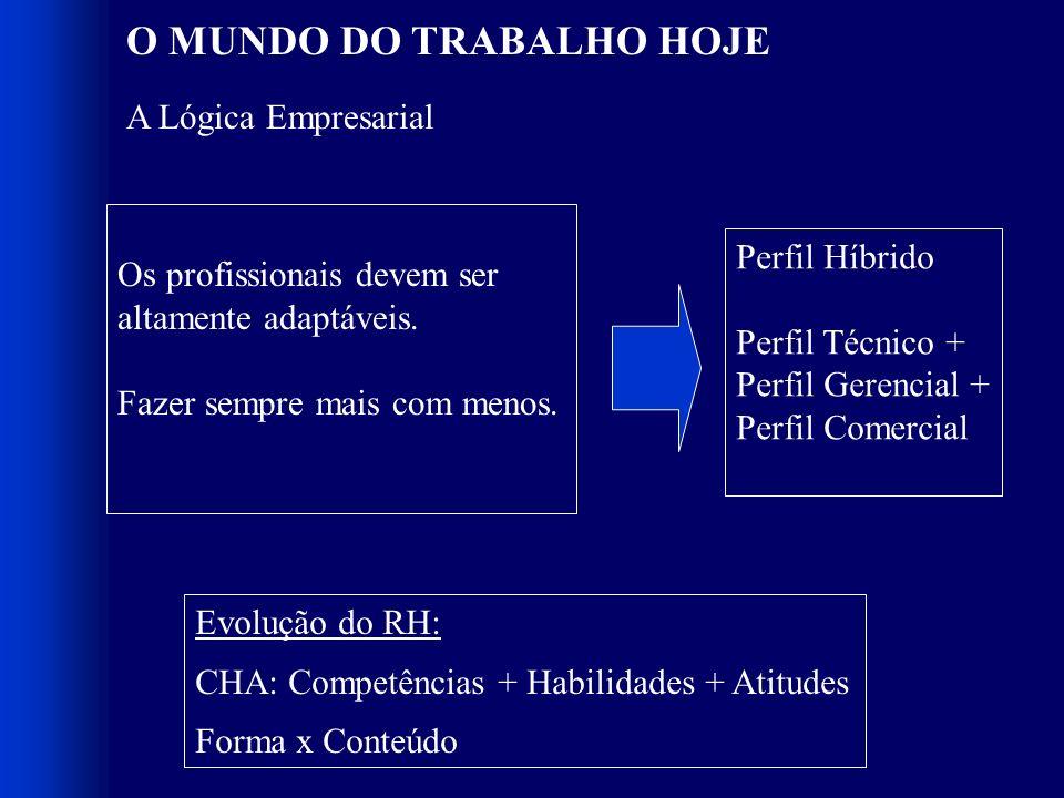 O MUNDO DO TRABALHO HOJE
