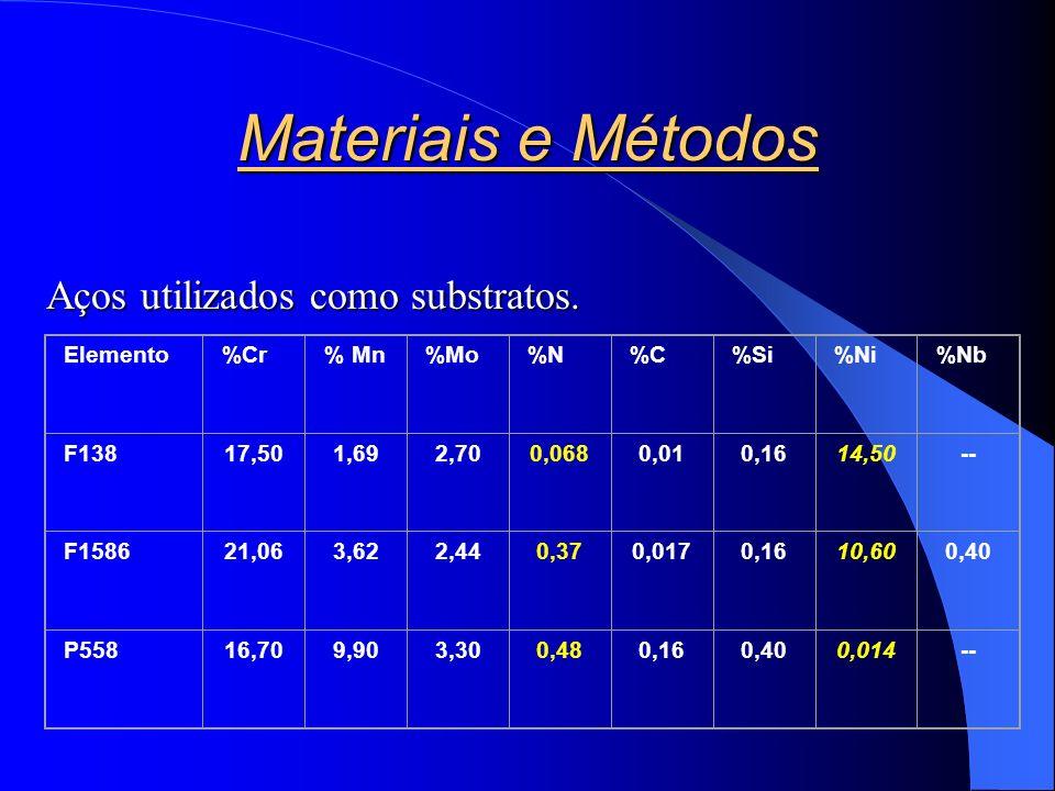 Materiais e Métodos Aços utilizados como substratos. Elemento %Cr % Mn