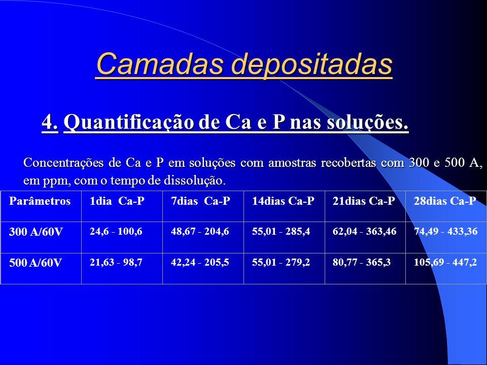 Camadas depositadas 4. Quantificação de Ca e P nas soluções.