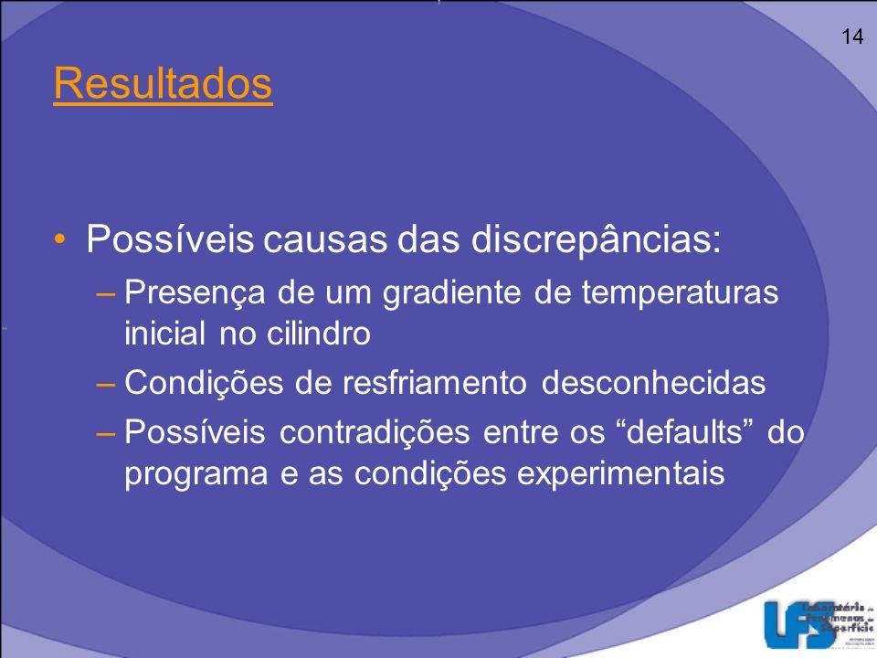Resultados Possíveis causas das discrepâncias: