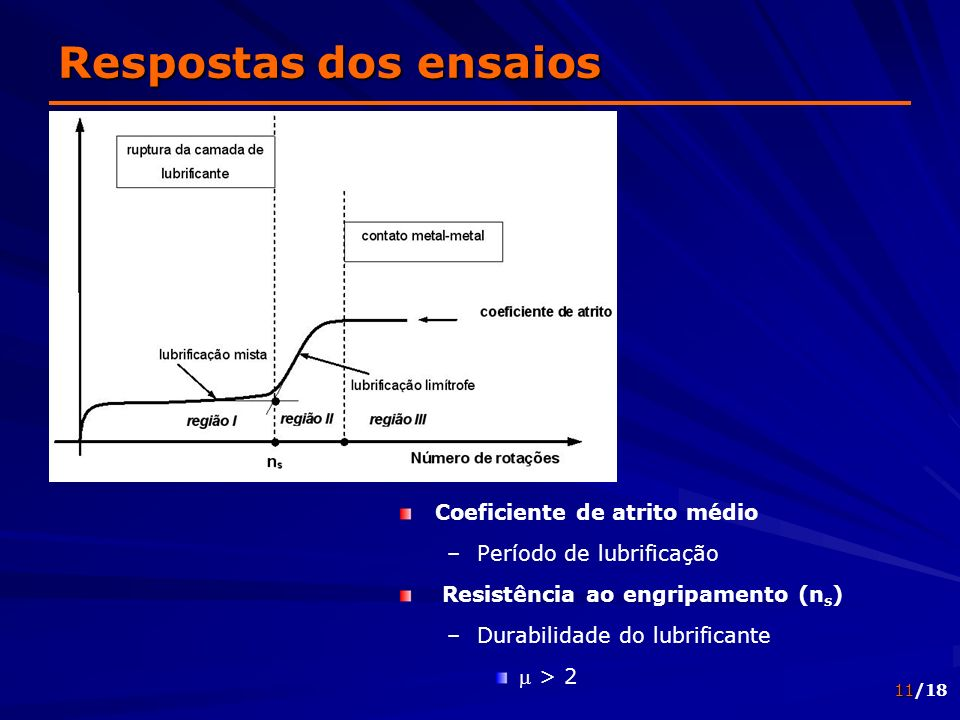 Respostas dos ensaios Coeficiente de atrito médio