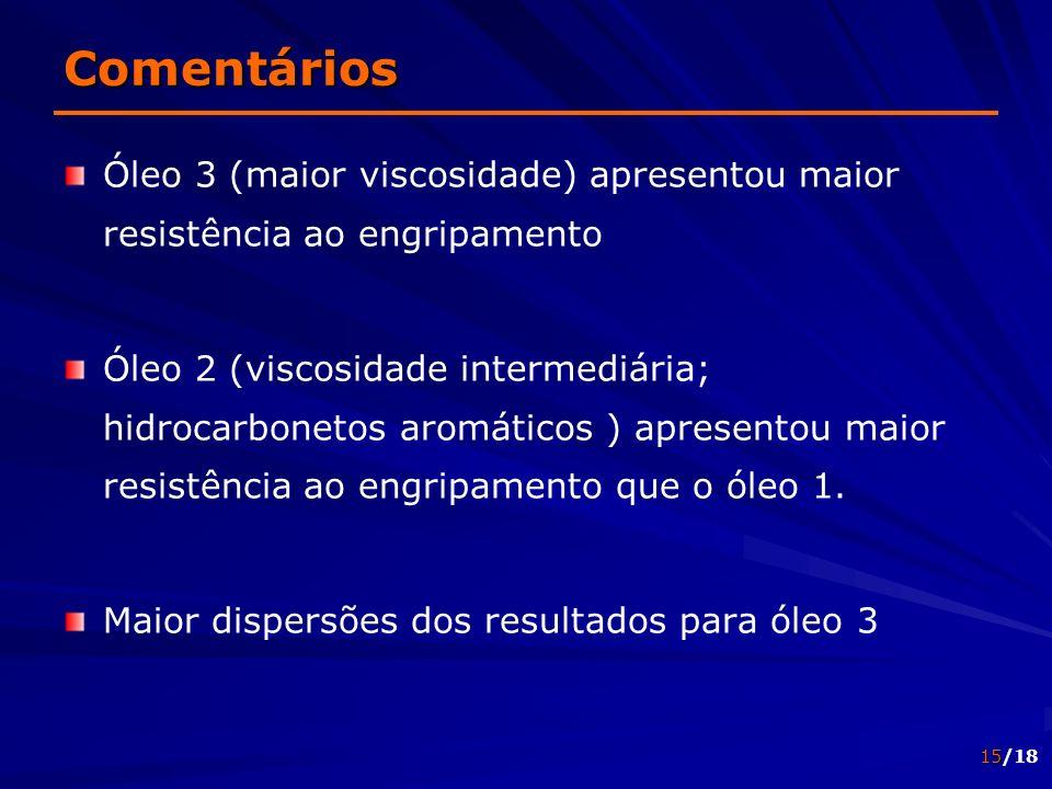 Comentários Óleo 3 (maior viscosidade) apresentou maior resistência ao engripamento.
