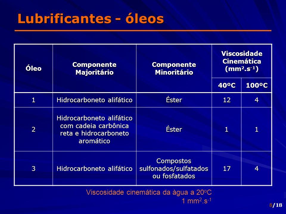 Lubrificantes - óleos Viscosidade cinemática da àgua a 20oC 1 mm2.s-1