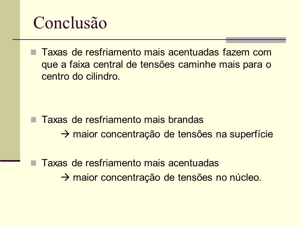 Conclusão Taxas de resfriamento mais acentuadas fazem com que a faixa central de tensões caminhe mais para o centro do cilindro.
