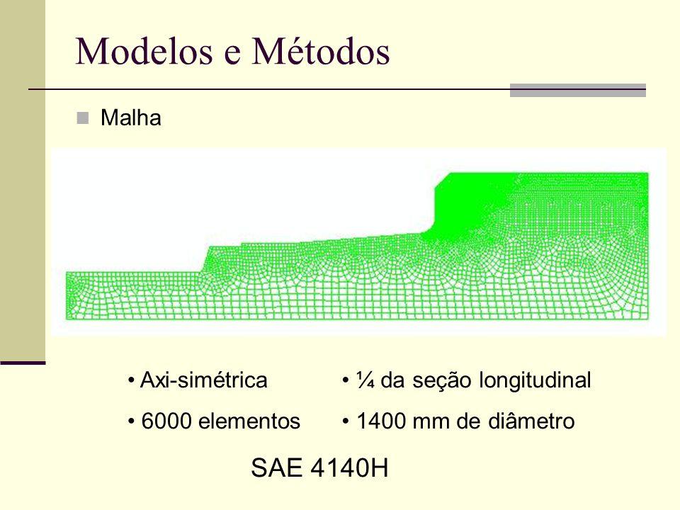 Modelos e Métodos SAE 4140H Malha Axi-simétrica 6000 elementos