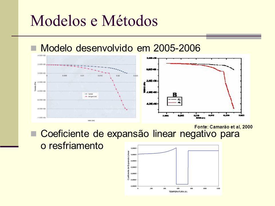 Modelos e Métodos Modelo desenvolvido em 2005-2006