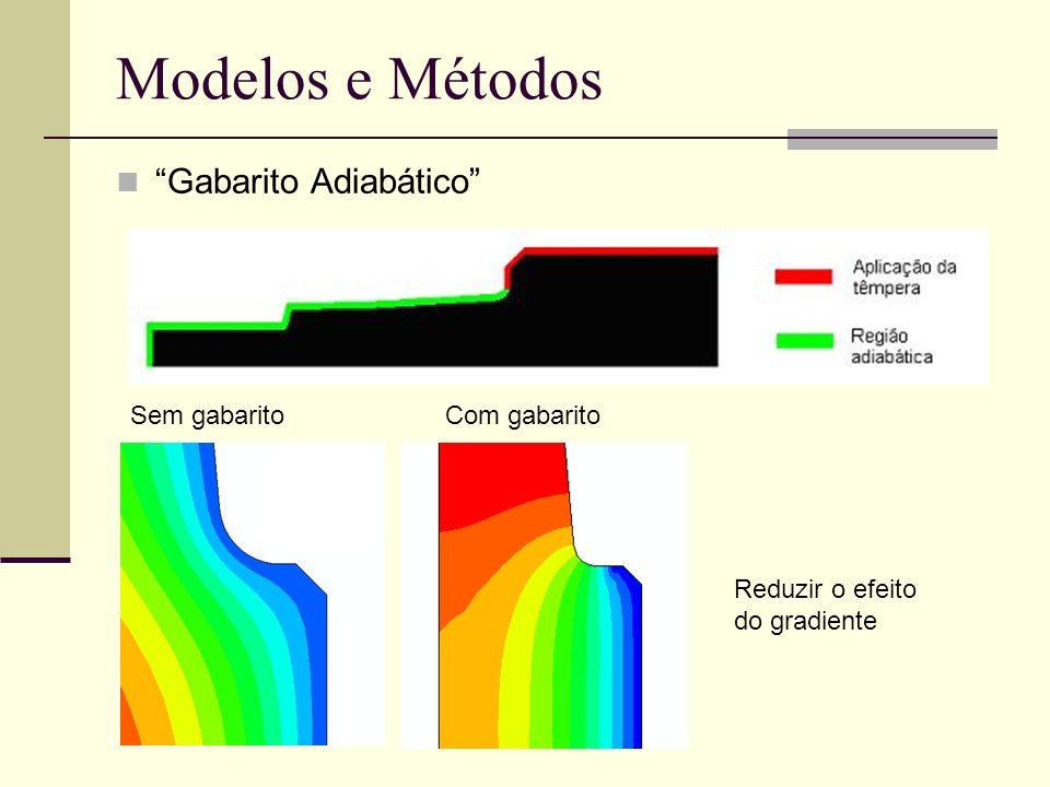Modelos e Métodos Gabarito Adiabático Sem gabarito Com gabarito