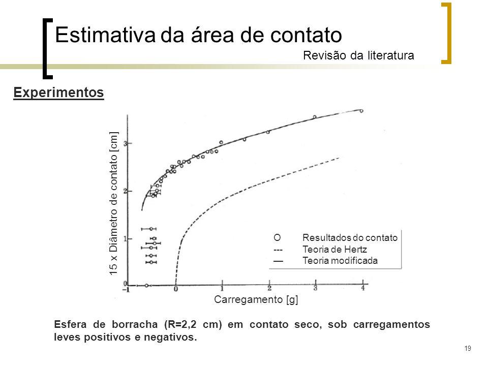 Estimativa da área de contato Revisão da literatura