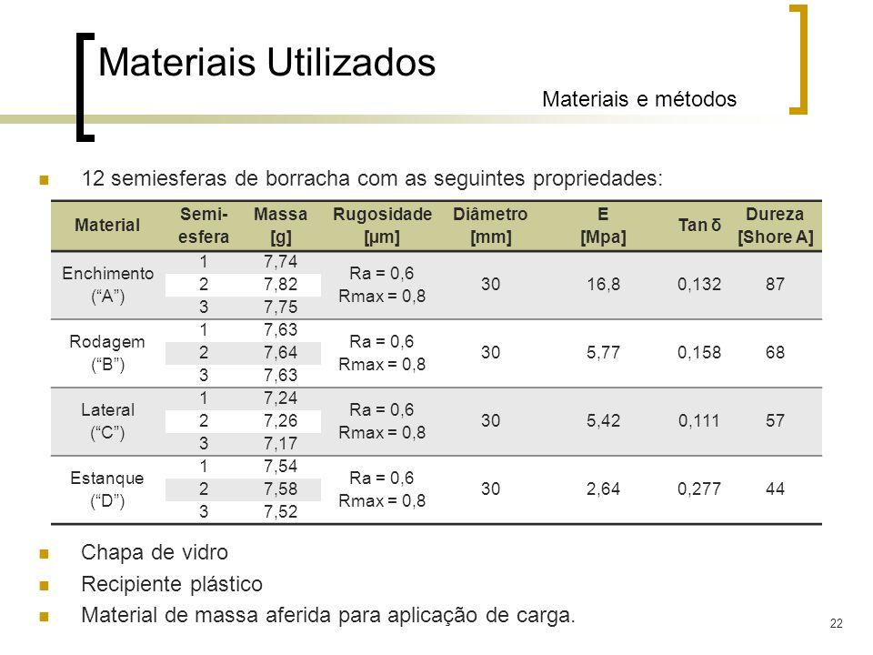 Materiais Utilizados Materiais e métodos
