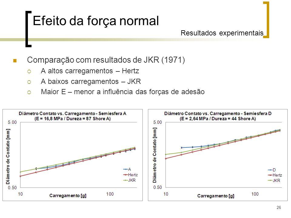 Efeito da força normal Resultados experimentais