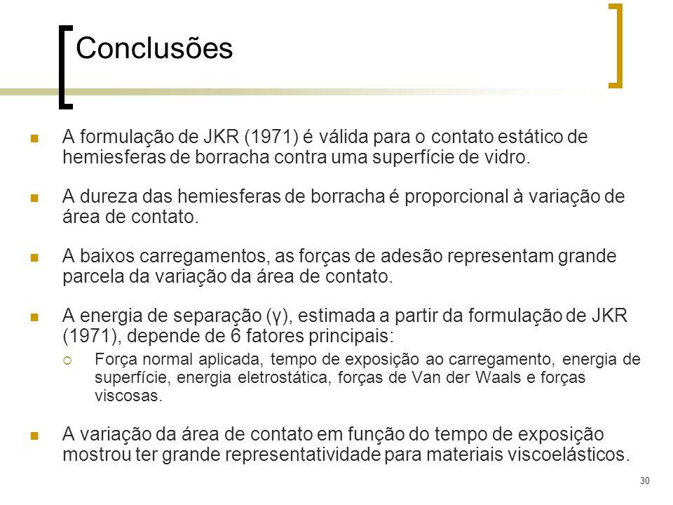 Conclusões A formulação de JKR (1971) é válida para o contato estático de hemiesferas de borracha contra uma superfície de vidro.