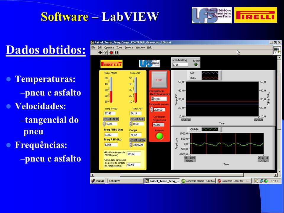 Software – LabVIEW Dados obtidos: Temperaturas: pneu e asfalto