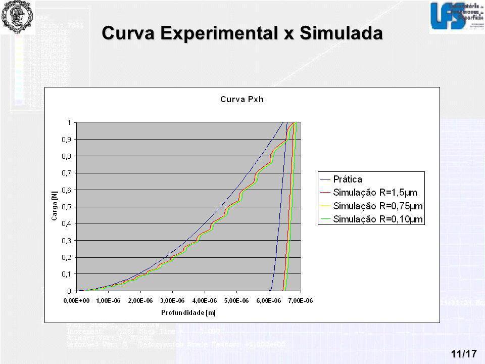 Curva Experimental x Simulada