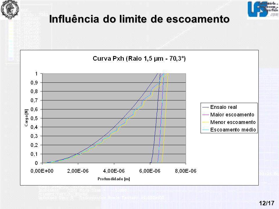 Influência do limite de escoamento