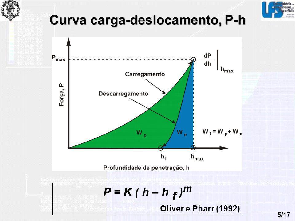Curva carga-deslocamento, P-h