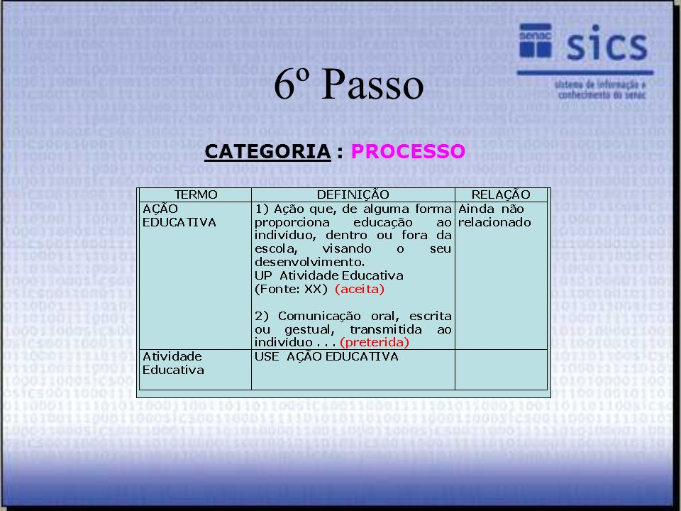 6º Passo CATEGORIA : PROCESSO